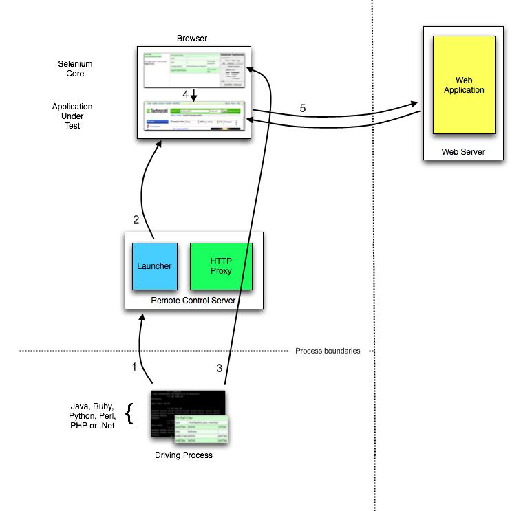 Selenium 1 (Selenium RC) — Selenium Documentation